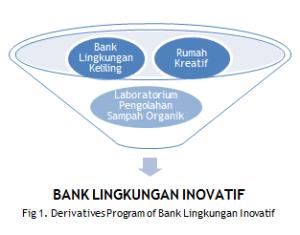 bank lingkungan